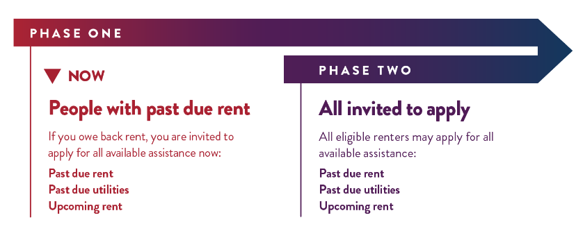 Rent Help MN Phase One